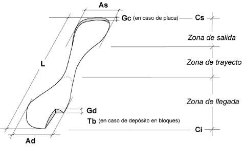 Paràmetres de l'allau (en m)